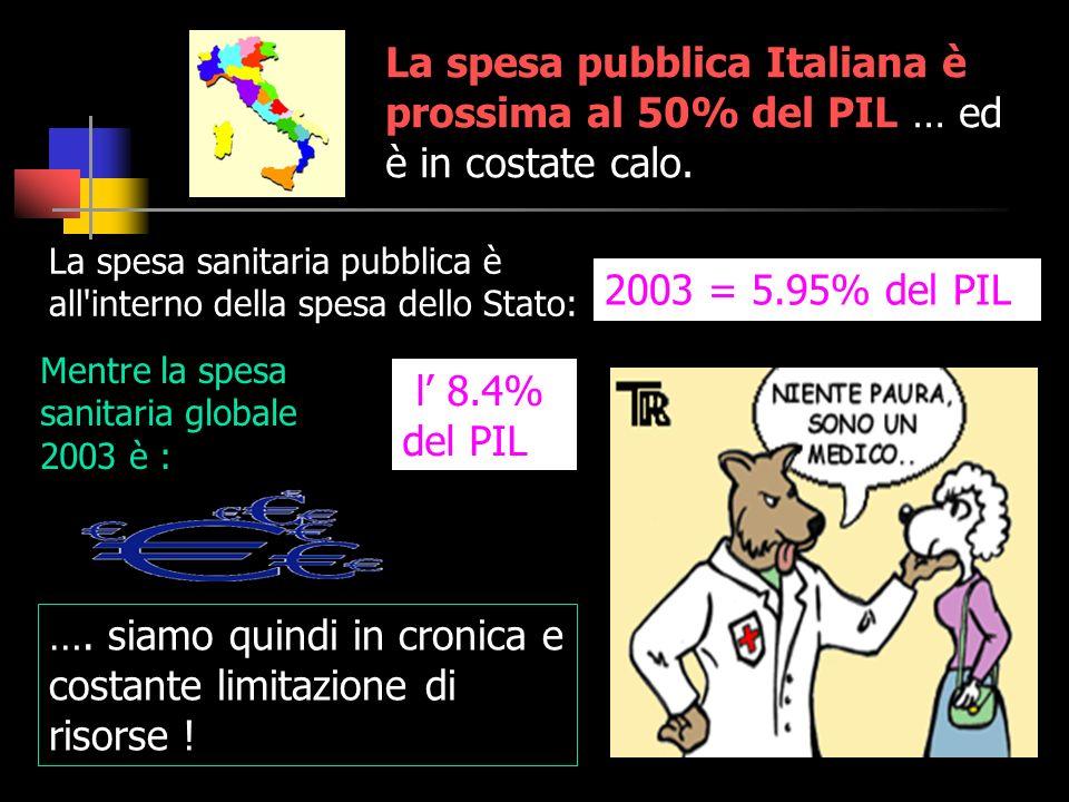 La spesa pubblica Italiana è prossima al 50% del PIL … ed è in costate calo. …. siamo quindi in cronica e costante limitazione di risorse ! La spesa s