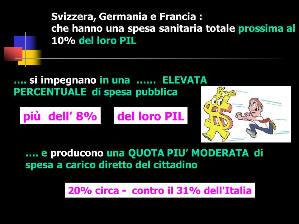 …. e producono una QUOTA PIU MODERATA di spesa a carico diretto del cittadino Svizzera, Germania e Francia : che hanno una spesa sanitaria totale pros