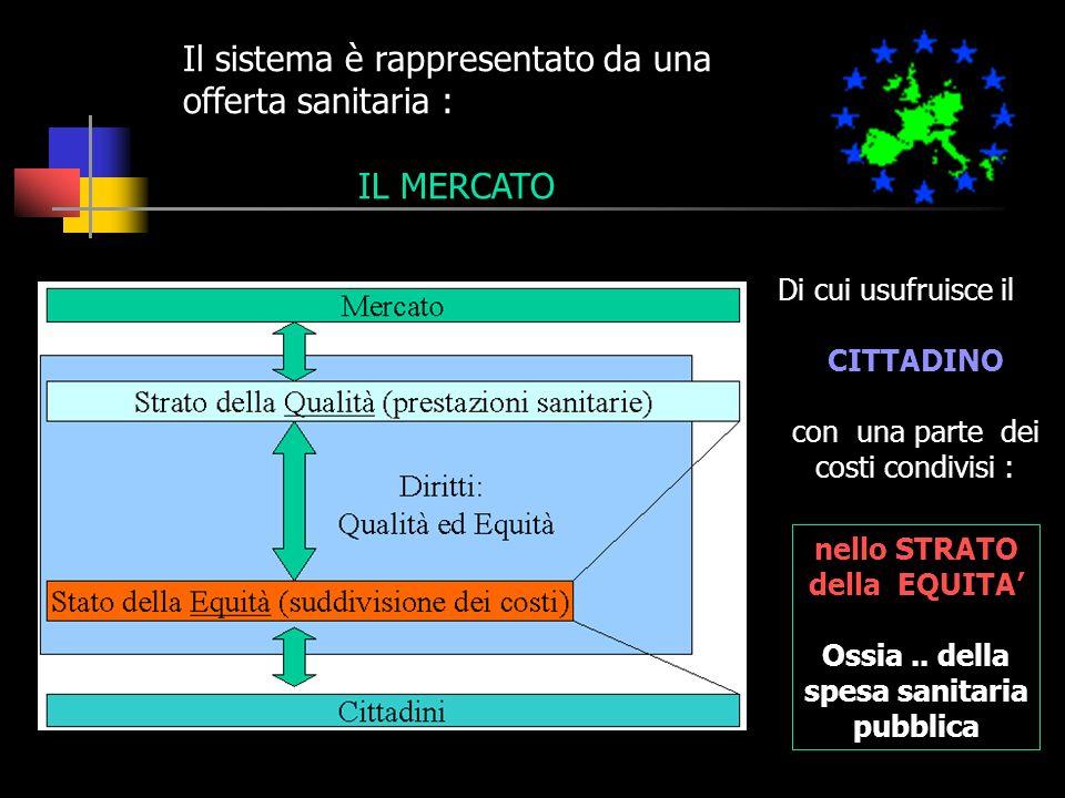 Il sistema è rappresentato da una offerta sanitaria : IL MERCATO Di cui usufruisce il CITTADINO con una parte dei costi condivisi : nello STRATO della