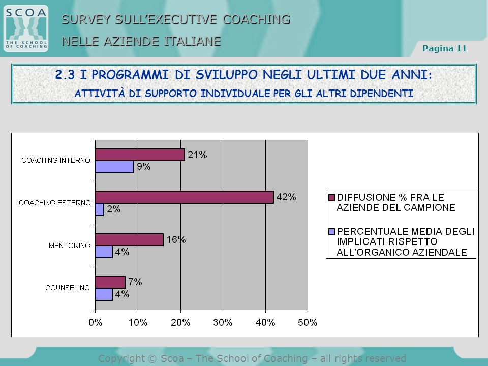 Pagina 11 Copyright © Scoa – The School of Coaching – all rights reserved 2.3 I PROGRAMMI DI SVILUPPO NEGLI ULTIMI DUE ANNI: ATTIVITÀ DI SUPPORTO INDI