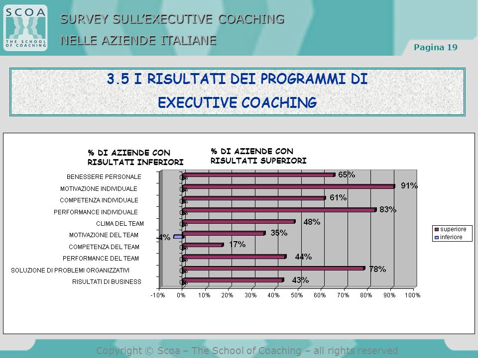 Pagina 19 Copyright © Scoa – The School of Coaching – all rights reserved 3.5 I RISULTATI DEI PROGRAMMI DI EXECUTIVE COACHING % DI AZIENDE CON RISULTATI INFERIORI % DI AZIENDE CON RISULTATI SUPERIORI SURVEY SULLEXECUTIVE COACHING NELLE AZIENDE ITALIANE