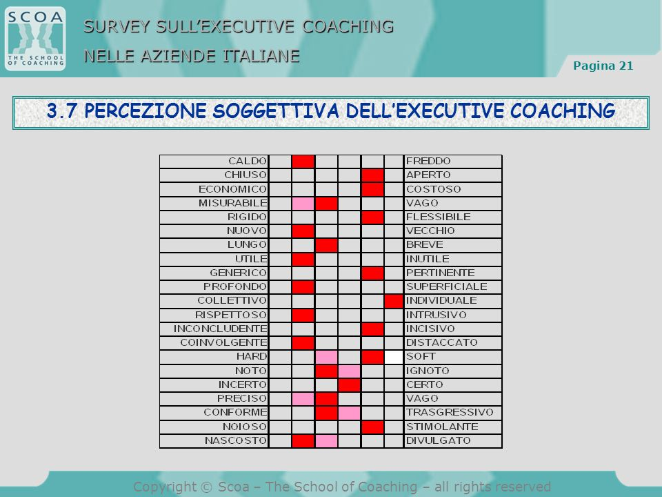 Pagina 21 Copyright © Scoa – The School of Coaching – all rights reserved 3.7 PERCEZIONE SOGGETTIVA DELLEXECUTIVE COACHING SURVEY SULLEXECUTIVE COACHING NELLE AZIENDE ITALIANE