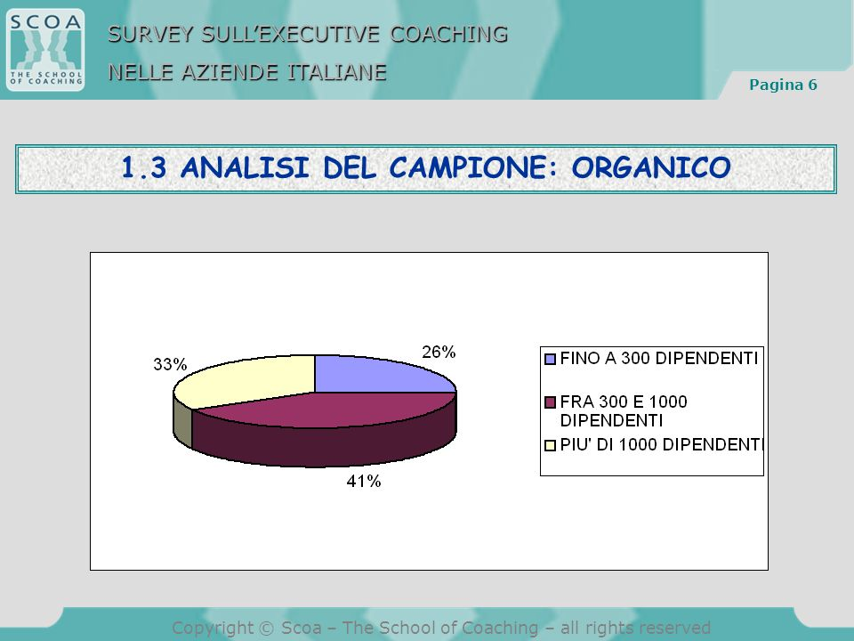 Pagina 6 Copyright © Scoa – The School of Coaching – all rights reserved 1.3 ANALISI DEL CAMPIONE: ORGANICO SURVEY SULLEXECUTIVE COACHING NELLE AZIENDE ITALIANE