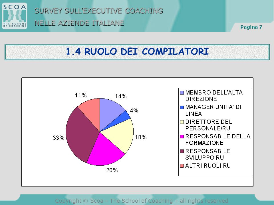 Pagina 18 Copyright © Scoa – The School of Coaching – all rights reserved 3.4 SEGMENTAZIONE DEI FRUITORI NELLE 23 AZIENDE CHE HANNO APPLICATO L EXECUTIVE COACHING I dirigenti che hanno fruito dellExecutive Coaching sono in totale 250, di cui 47 membri del vertice aziendale, 103 direttori di funzione, 100 altri dirigenti SURVEY SULLEXECUTIVE COACHING NELLE AZIENDE ITALIANE