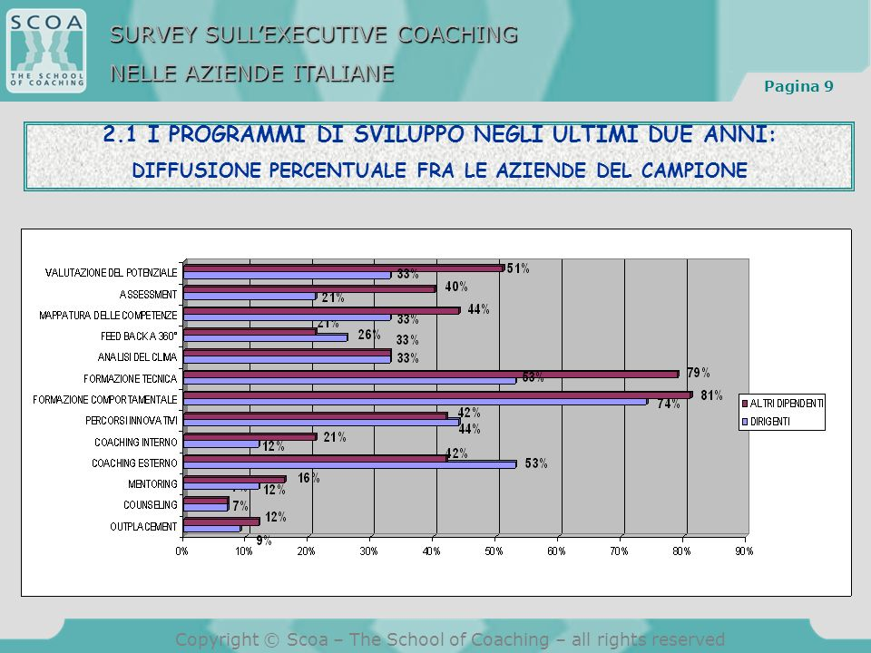 Pagina 20 Copyright © Scoa – The School of Coaching – all rights reserved 3.6 GLI ATTEGGIAMENTI DIFFUSI NELLA POPOLAZIONE DEI DIRIGENTI NEI CONFRONTI DELLEXECUTIVE COACHING NUMERO CITAZIONI SURVEY SULLEXECUTIVE COACHING NELLE AZIENDE ITALIANE