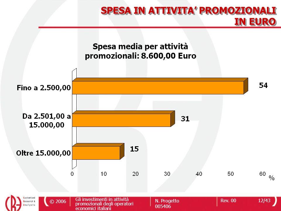 © 2006 Gli investimenti in attività promozionali degli operatori economici italiani N. Progetto 005406 Rev. 0012/43 SPESA IN ATTIVITA PROMOZIONALI IN