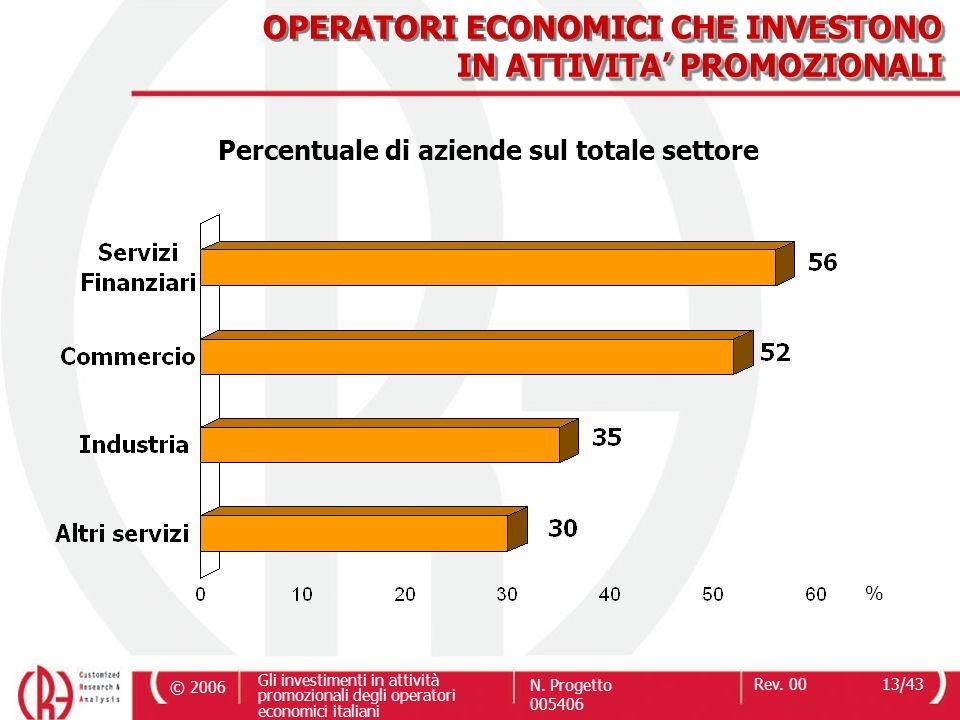 © 2006 Gli investimenti in attività promozionali degli operatori economici italiani N. Progetto 005406 Rev. 0013/43 % CHE INVESTONO IN ATTIVITA PROMOZ