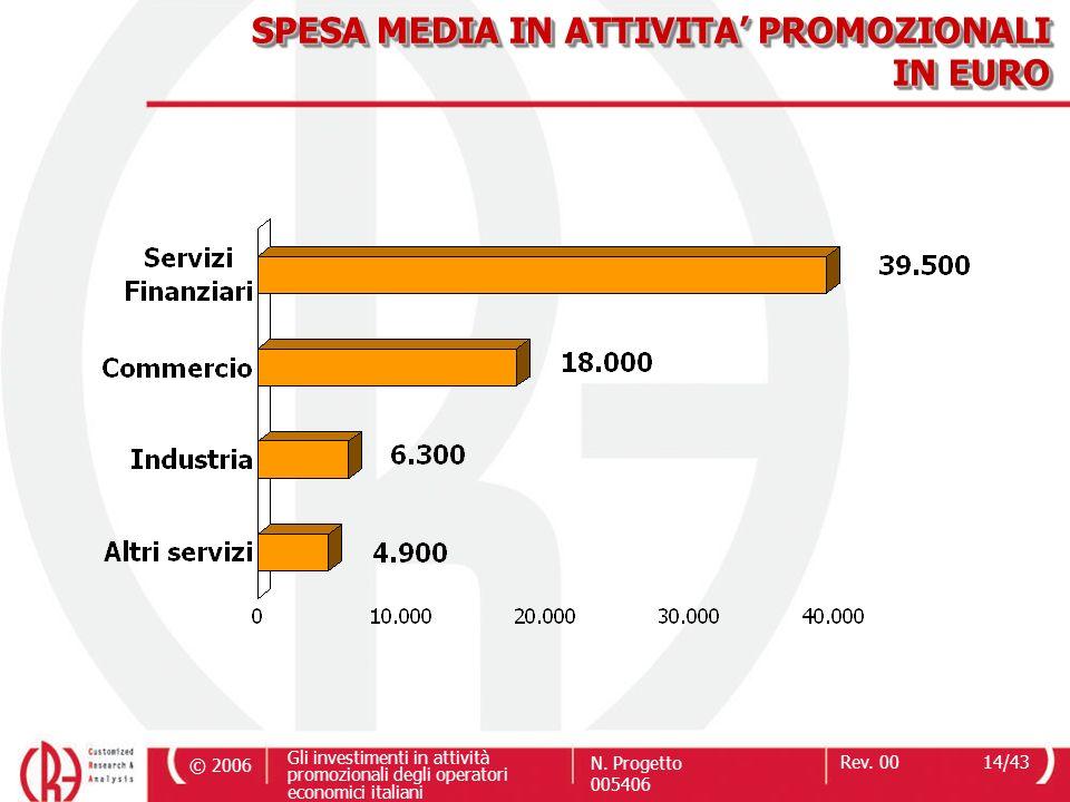 © 2006 Gli investimenti in attività promozionali degli operatori economici italiani N. Progetto 005406 Rev. 0014/43 SPESA MEDIA IN ATTIVITA PROMOZIONA