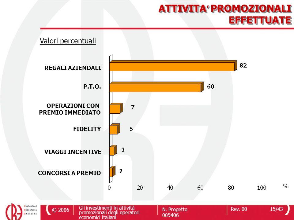 © 2006 Gli investimenti in attività promozionali degli operatori economici italiani N. Progetto 005406 Rev. 0015/43 ATTIVITA PROMOZIONALI EFFETTUATE V