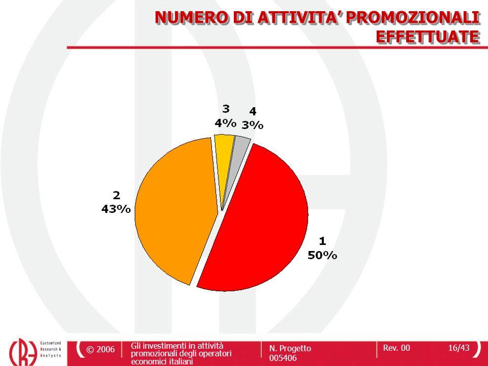 © 2006 Gli investimenti in attività promozionali degli operatori economici italiani N. Progetto 005406 Rev. 0016/43 NUMERO DI ATTIVITA PROMOZIONALI EF