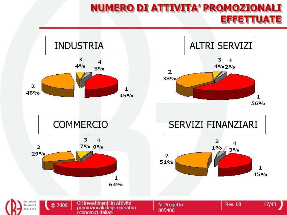 © 2006 Gli investimenti in attività promozionali degli operatori economici italiani N. Progetto 005406 Rev. 0017/43 NUMERO DI ATTIVITA PROMOZIONALI EF