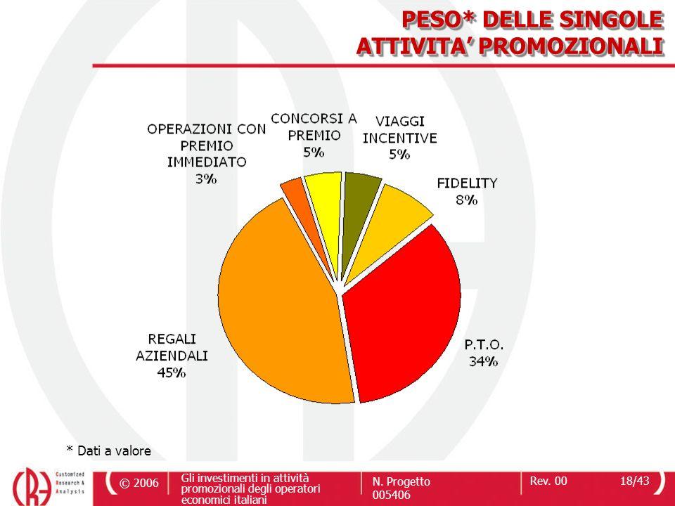 © 2006 Gli investimenti in attività promozionali degli operatori economici italiani N. Progetto 005406 Rev. 0018/43 PESO* DELLE SINGOLE ATTIVITA PROMO