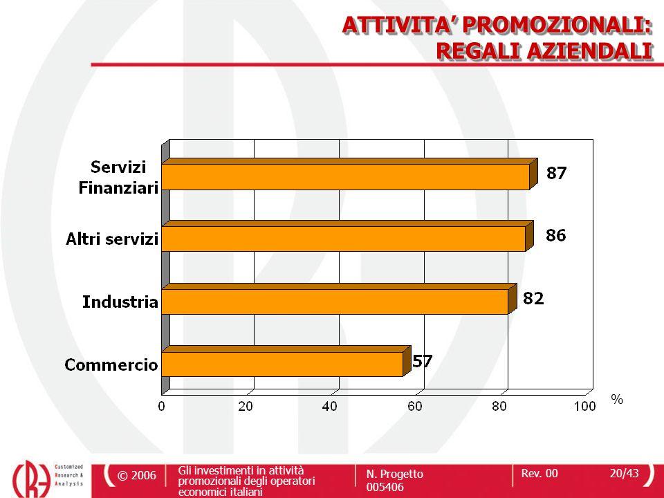 © 2006 Gli investimenti in attività promozionali degli operatori economici italiani N. Progetto 005406 Rev. 0020/43 ATTIVITA PROMOZIONALI: REGALI AZIE