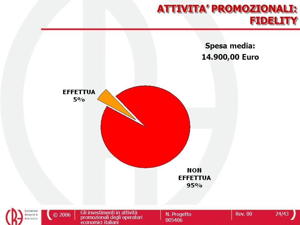 © 2006 Gli investimenti in attività promozionali degli operatori economici italiani N. Progetto 005406 Rev. 0024/43 ATTIVITA PROMOZIONALI: FIDELITY Sp
