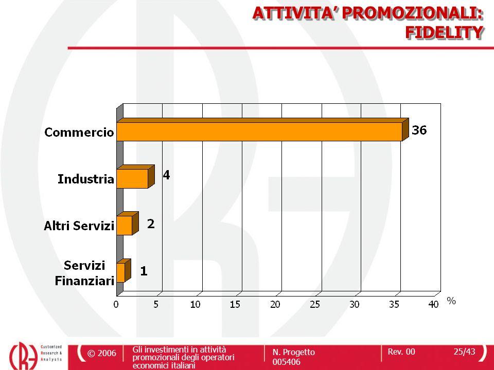 © 2006 Gli investimenti in attività promozionali degli operatori economici italiani N. Progetto 005406 Rev. 0025/43 ATTIVITA PROMOZIONALI: FIDELITY %