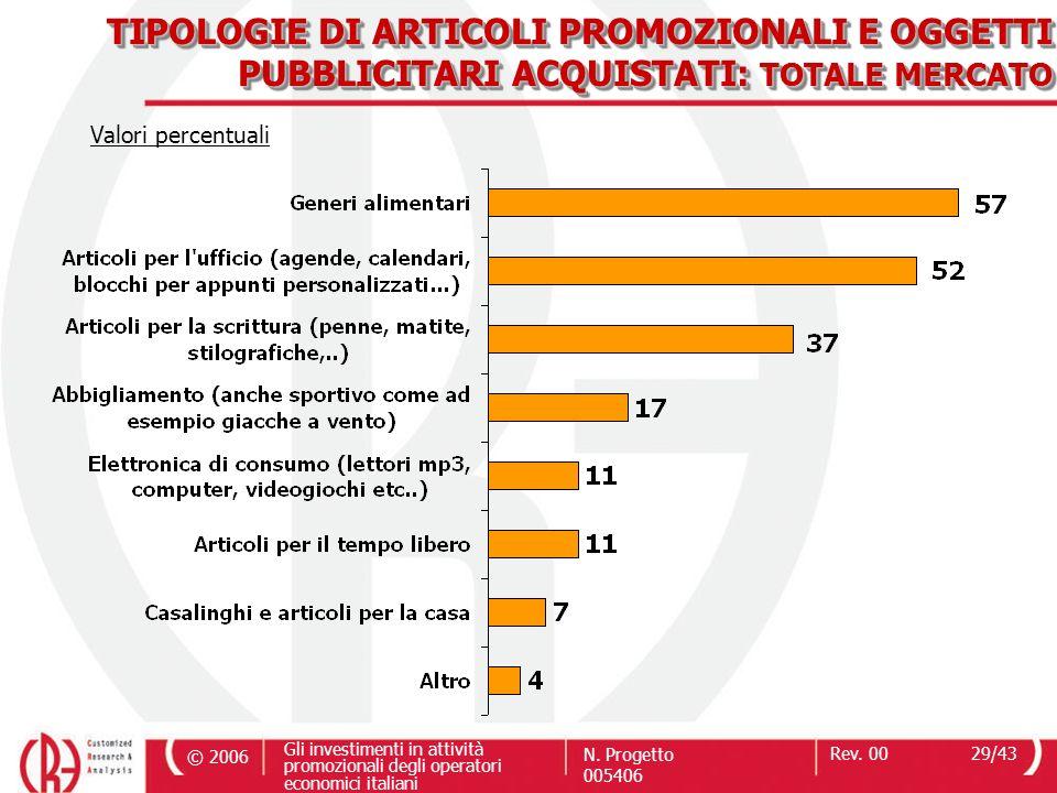 © 2006 Gli investimenti in attività promozionali degli operatori economici italiani N. Progetto 005406 Rev. 0029/43 TIPOLOGIE DI ARTICOLI PROMOZIONALI