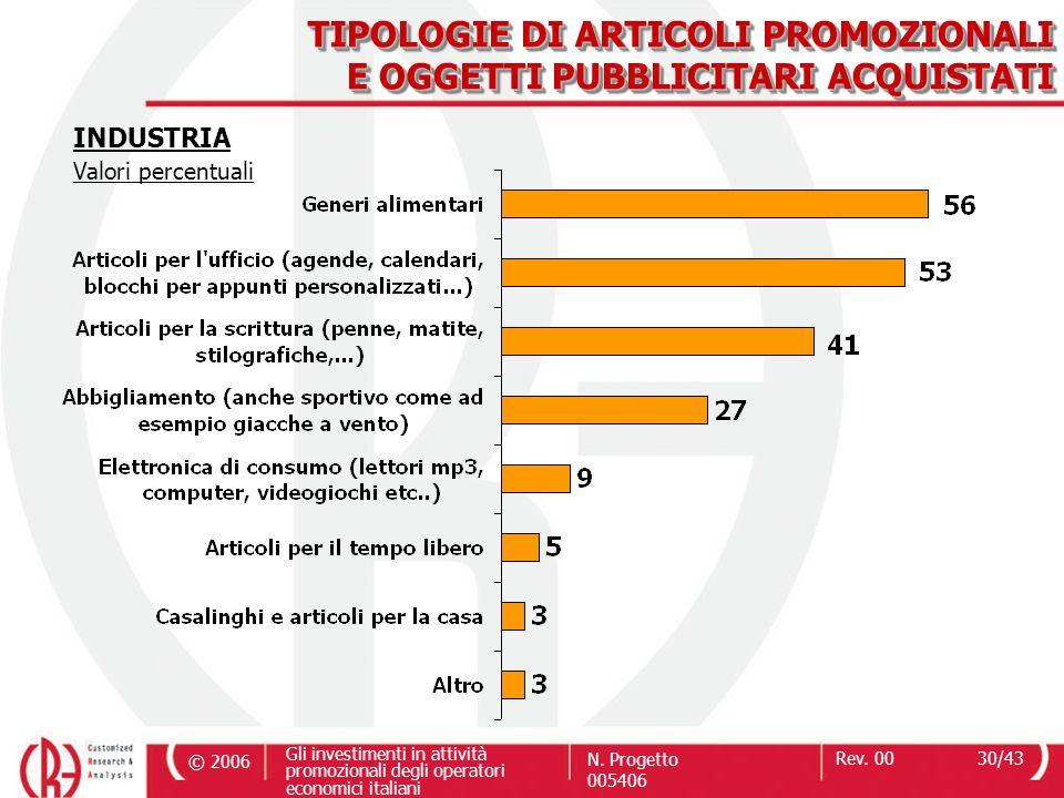 © 2006 Gli investimenti in attività promozionali degli operatori economici italiani N. Progetto 005406 Rev. 0030/43 TIPOLOGIE DI ARTICOLI PROMOZIONALI