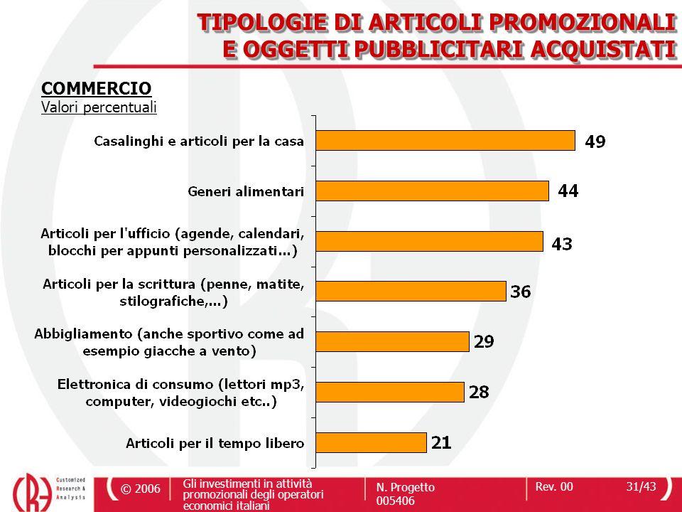 © 2006 Gli investimenti in attività promozionali degli operatori economici italiani N. Progetto 005406 Rev. 0031/43 TIPOLOGIE DI ARTICOLI PROMOZIONALI