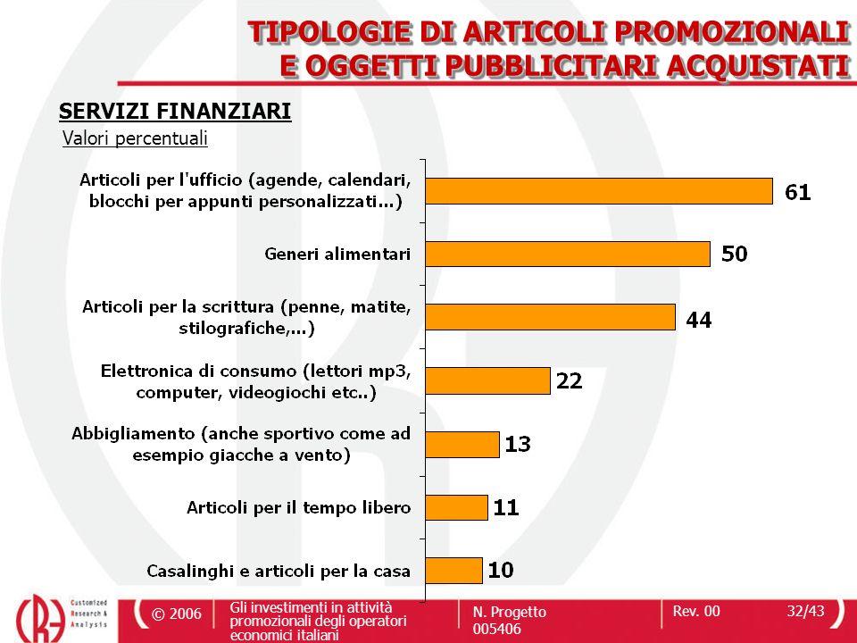 © 2006 Gli investimenti in attività promozionali degli operatori economici italiani N. Progetto 005406 Rev. 0032/43 TIPOLOGIE DI ARTICOLI PROMOZIONALI