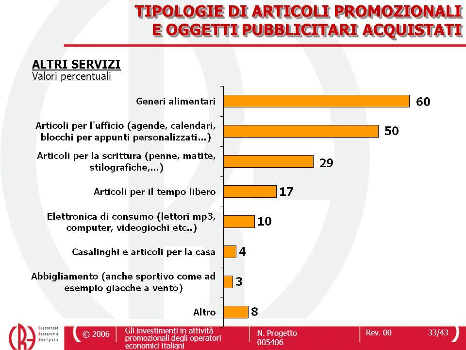 © 2006 Gli investimenti in attività promozionali degli operatori economici italiani N. Progetto 005406 Rev. 0033/43 TIPOLOGIE DI ARTICOLI PROMOZIONALI
