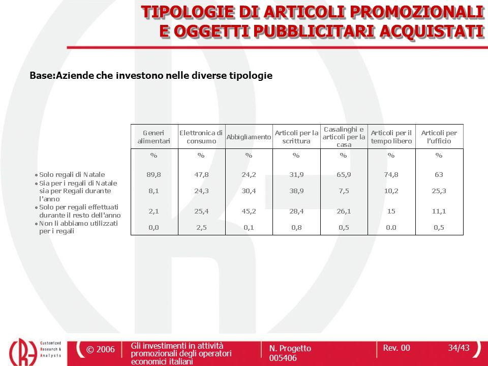 © 2006 Gli investimenti in attività promozionali degli operatori economici italiani N. Progetto 005406 Rev. 0034/43 TIPOLOGIE DI ARTICOLI PROMOZIONALI