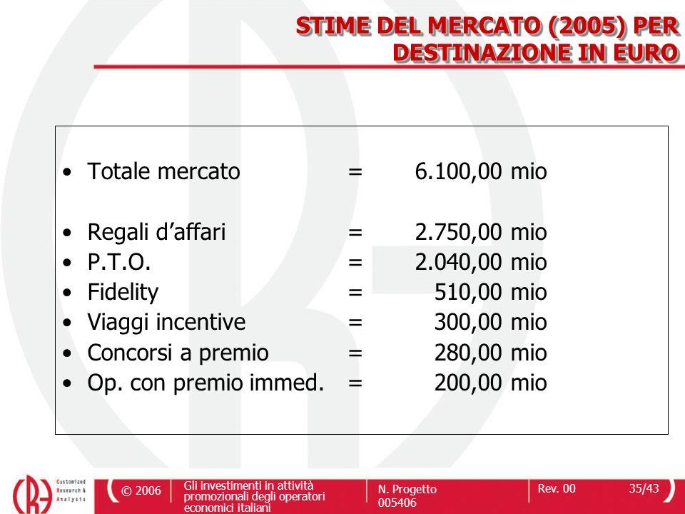 © 2006 Gli investimenti in attività promozionali degli operatori economici italiani N. Progetto 005406 Rev. 0035/43 Totale mercato= 6.100,00 mio Regal