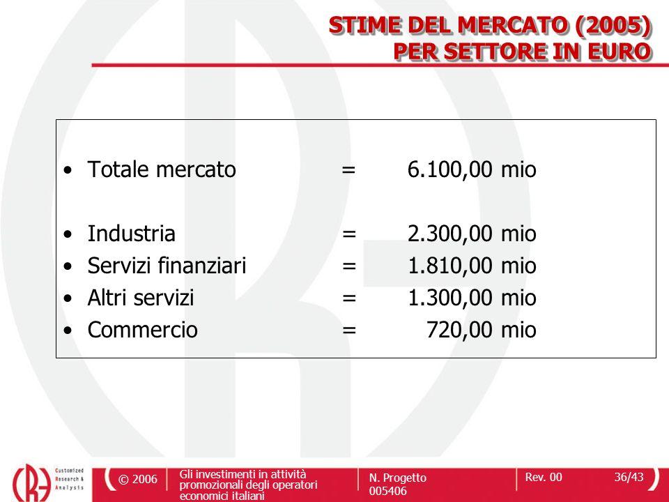 © 2006 Gli investimenti in attività promozionali degli operatori economici italiani N. Progetto 005406 Rev. 0036/43 Totale mercato = 6.100,00 mio Indu