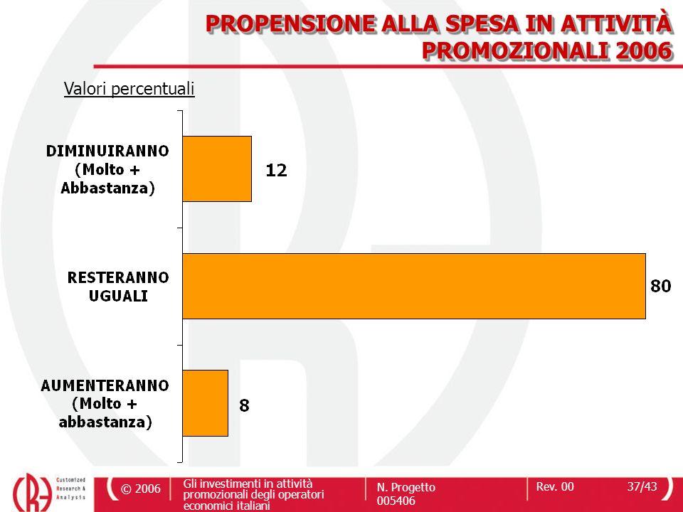 © 2006 Gli investimenti in attività promozionali degli operatori economici italiani N. Progetto 005406 Rev. 0037/43 PROPENSIONE ALLA SPESA IN ATTIVITÀ