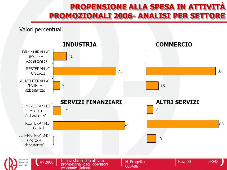 © 2006 Gli investimenti in attività promozionali degli operatori economici italiani N. Progetto 005406 Rev. 0038/43 PROPENSIONE ALLA SPESA IN ATTIVITÀ