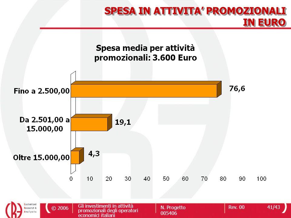 © 2006 Gli investimenti in attività promozionali degli operatori economici italiani N. Progetto 005406 Rev. 0041/43 SPESA IN ATTIVITA PROMOZIONALI IN