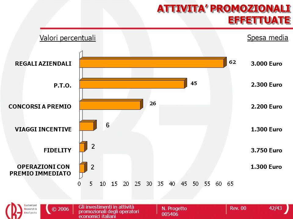© 2006 Gli investimenti in attività promozionali degli operatori economici italiani N. Progetto 005406 Rev. 0042/43 ATTIVITA PROMOZIONALI EFFETTUATE V