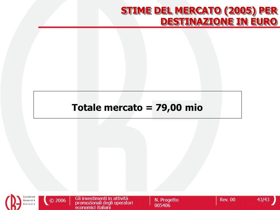 © 2006 Gli investimenti in attività promozionali degli operatori economici italiani N. Progetto 005406 Rev. 0043/43 Totale mercato = 79,00 mio STIME D