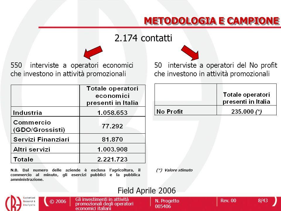 © 2006 Gli investimenti in attività promozionali degli operatori economici italiani N. Progetto 005406 Rev. 008/43 Field Aprile 2006 N.B. Dal numero d