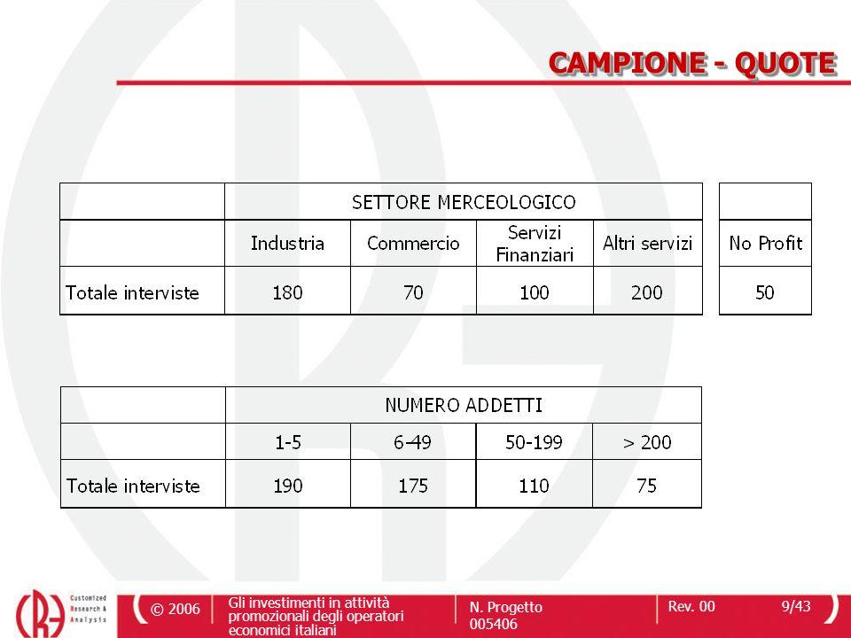 © 2006 Gli investimenti in attività promozionali degli operatori economici italiani N. Progetto 005406 Rev. 009/43 CAMPIONE - QUOTE