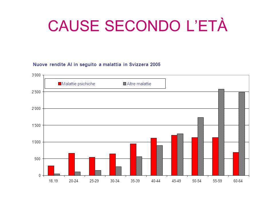 CAUSE SECONDO LETÀ Nuove rendite AI in seguito a malattia in Svizzera 2005 0 500 1 000 1 500 2 000 2 500 3 000 18,1920-2425-2930-3435-3940-4445-4950-5455-5960-64 Malattie psichicheAltre malattie