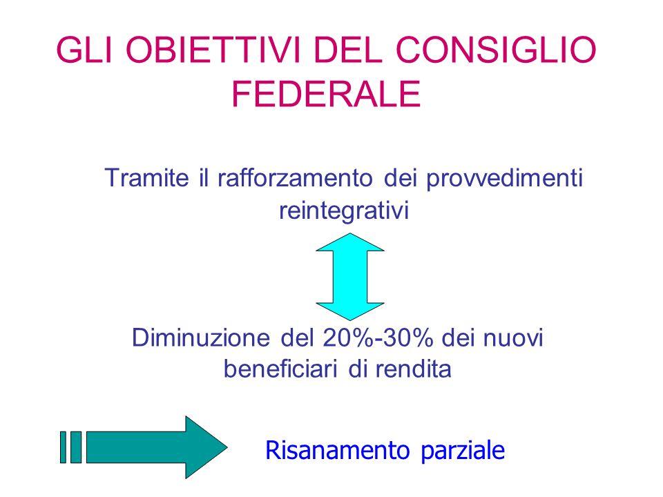 GLI OBIETTIVI DEL CONSIGLIO FEDERALE Tramite il rafforzamento dei provvedimenti reintegrativi Diminuzione del 20%-30% dei nuovi beneficiari di rendita Risanamento parziale