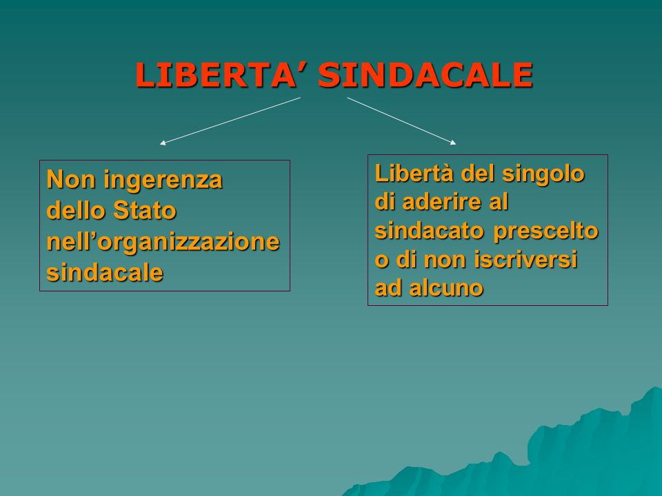 LIBERTA SINDACALE Non ingerenza dello Stato nellorganizzazione sindacale Libertà del singolo di aderire al sindacato prescelto o di non iscriversi ad