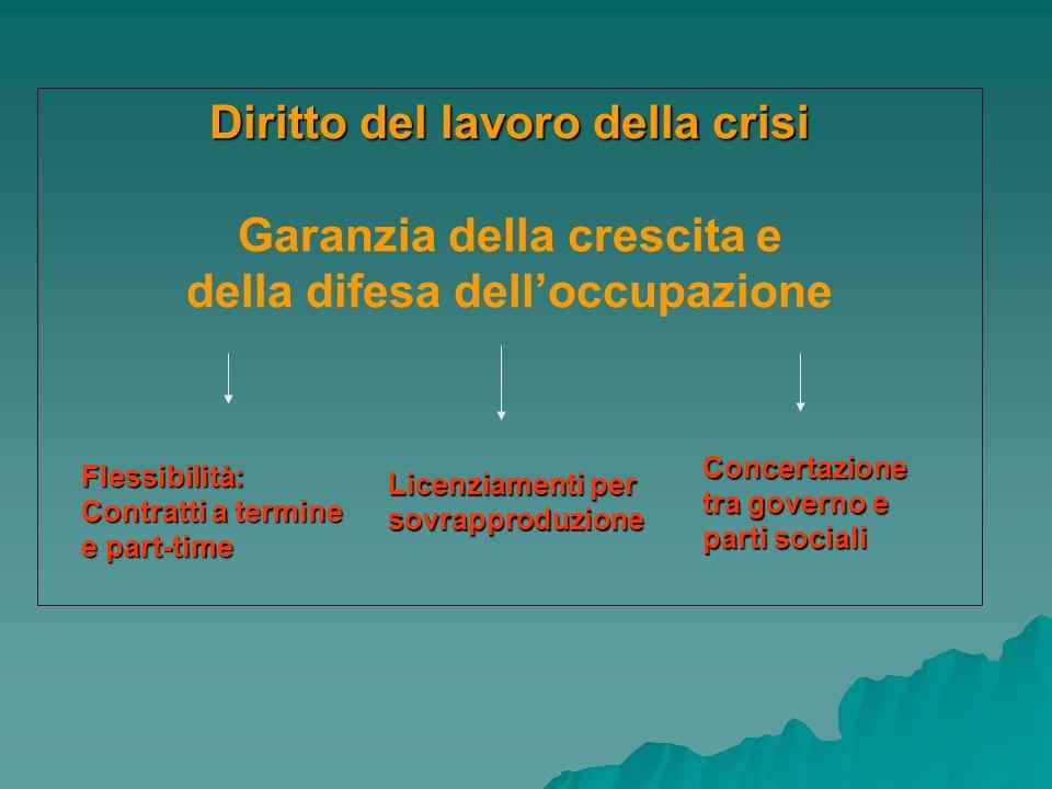 Diritto del lavoro della crisi Garanzia della crescita e della difesa delloccupazione Flessibilità: Contratti a termine e part-time Licenziamenti per