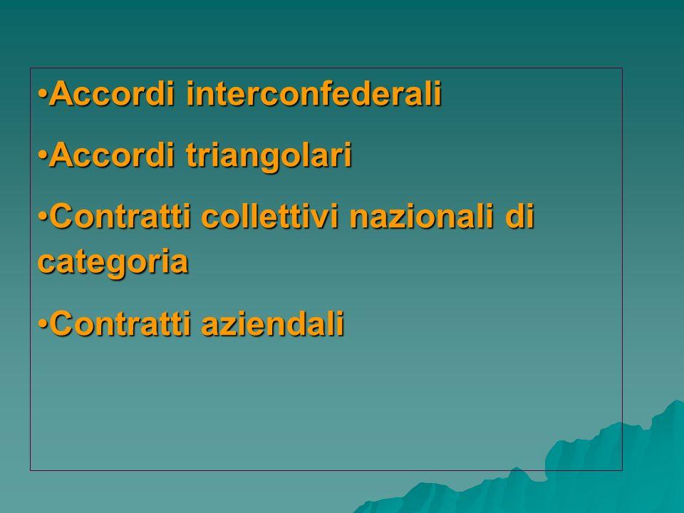 Accordi interconfederaliAccordi interconfederali Accordi triangolariAccordi triangolari Contratti collettivi nazionali di categoriaContratti collettiv