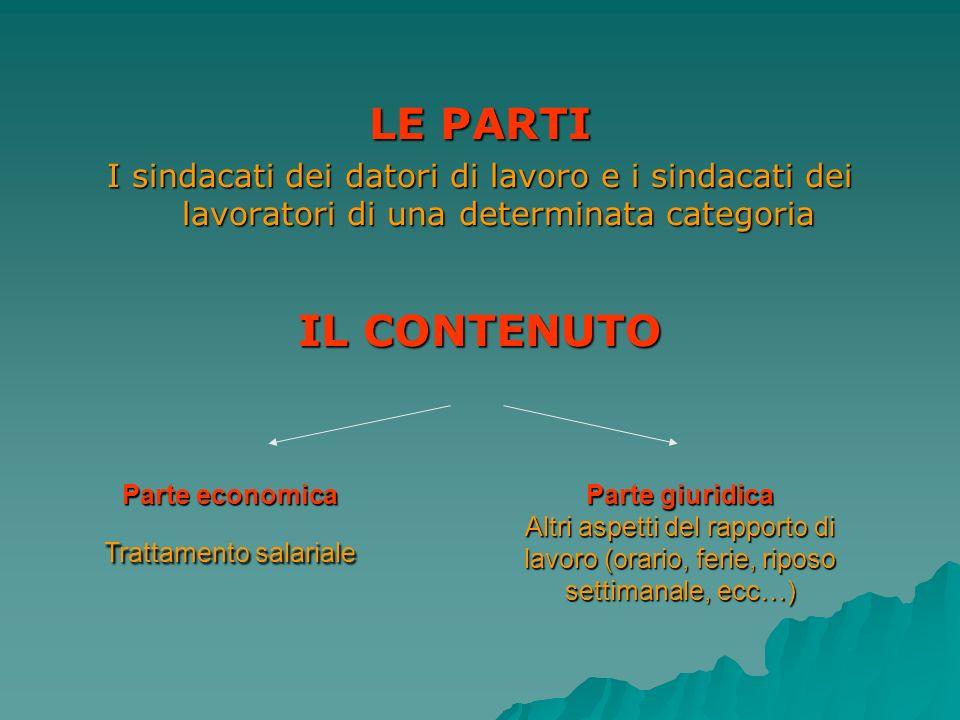 LE PARTI I sindacati dei datori di lavoro e i sindacati dei lavoratori di una determinata categoria IL CONTENUTO Parte economica Trattamento salariale