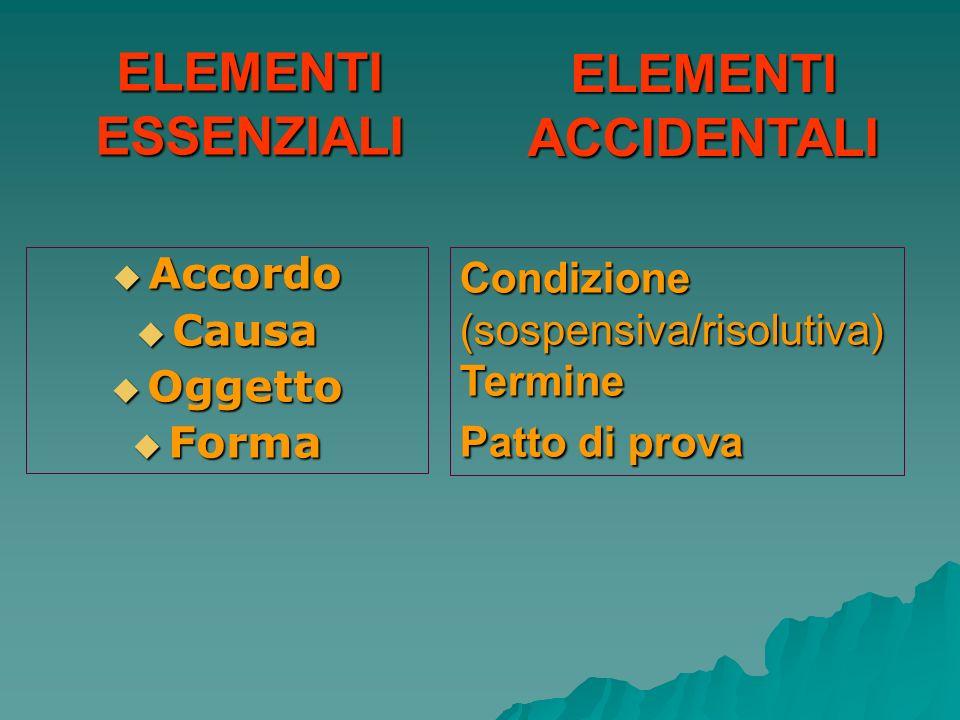 ELEMENTI ESSENZIALI Accordo Accordo Causa Causa Oggetto Oggetto Forma Forma ELEMENTIACCIDENTALI Condizione(sospensiva/risolutiva)Termine Patto di prov