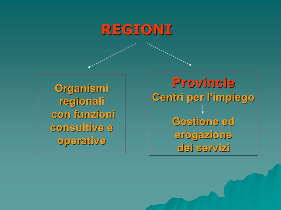 REGIONI Organismi regionali con funzioni con funzioni consultive e operative Provincie Centri per limpiego Gestione ed erogazione dei servizi
