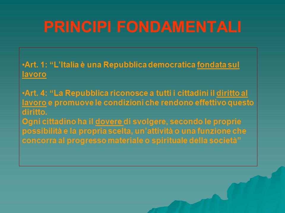 Art. 1: LItalia è una Repubblica democratica fondata sul lavoro Art. 4: La Repubblica riconosce a tutti i cittadini il diritto al lavoro e promuove le