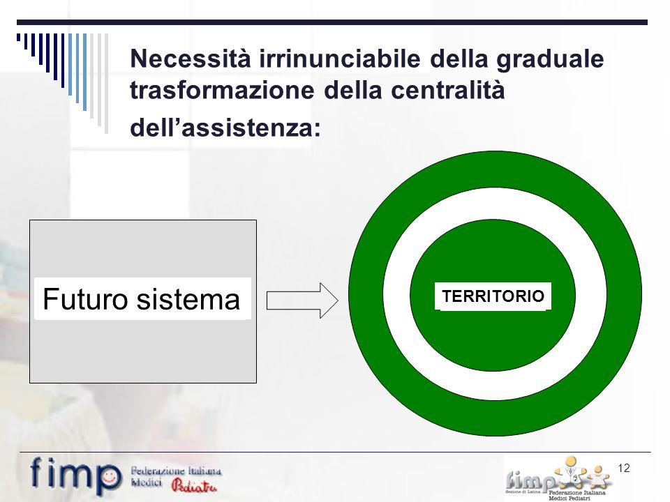 12 Necessità irrinunciabile della graduale trasformazione della centralità dellassistenza: OSPEDALE TERRITORIO Attuale sistema Futuro sistema