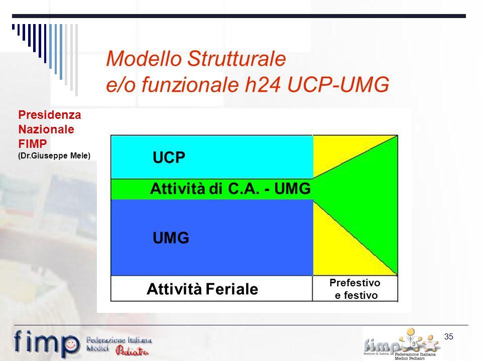 35 Modello Strutturale e/o funzionale h24 UCP-UMG UCP Attività di C.A.