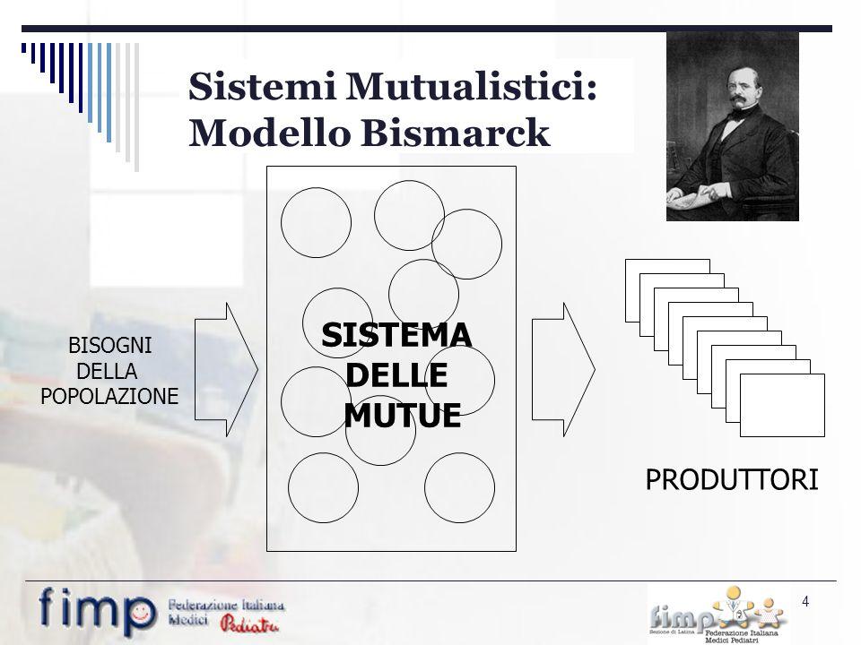 4 SISTEMA DELLE MUTUE BISOGNI DELLA POPOLAZIONE PRODUTTORI Sistemi Mutualistici: Modello Bismarck
