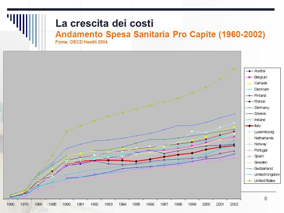 8 La crescita dei costi Andamento Spesa Sanitaria Pro Capite (1960-2002) Fonte: OECD Health 2004