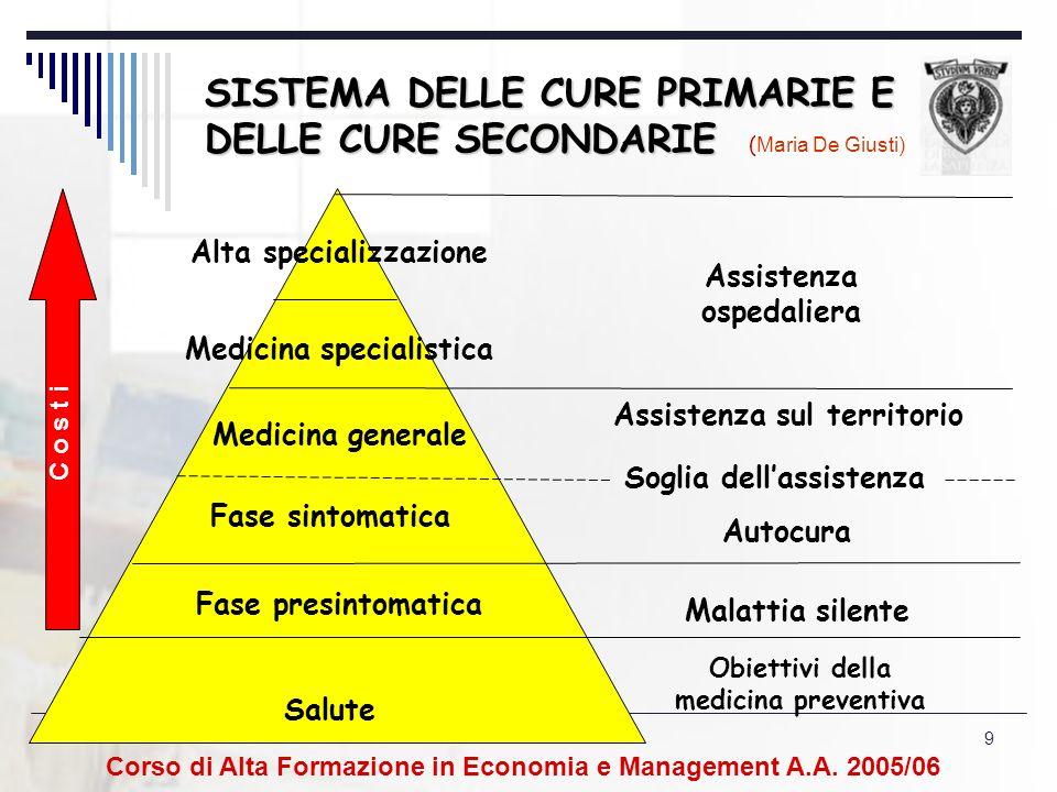 10 3.5.La riorganizzazione delle cure primarie Un importante ambito di rinnovamento del S.S.N.