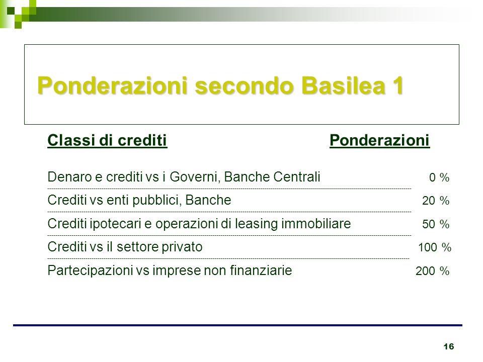 16 Ponderazioni secondo Basilea 1 Classi di crediti Ponderazioni Denaro e crediti vs i Governi, Banche Centrali 0 % ----------------------------------