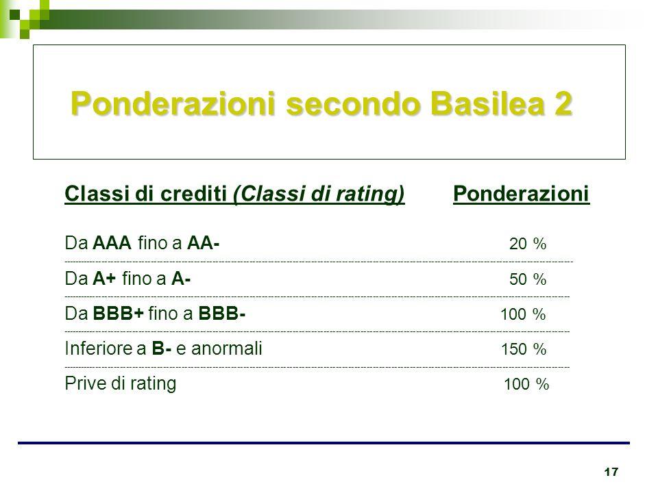 17 Ponderazioni secondo Basilea 2 Classi di crediti (Classi di rating) Ponderazioni Da AAA fino a AA- 20 % -------------------------------------------